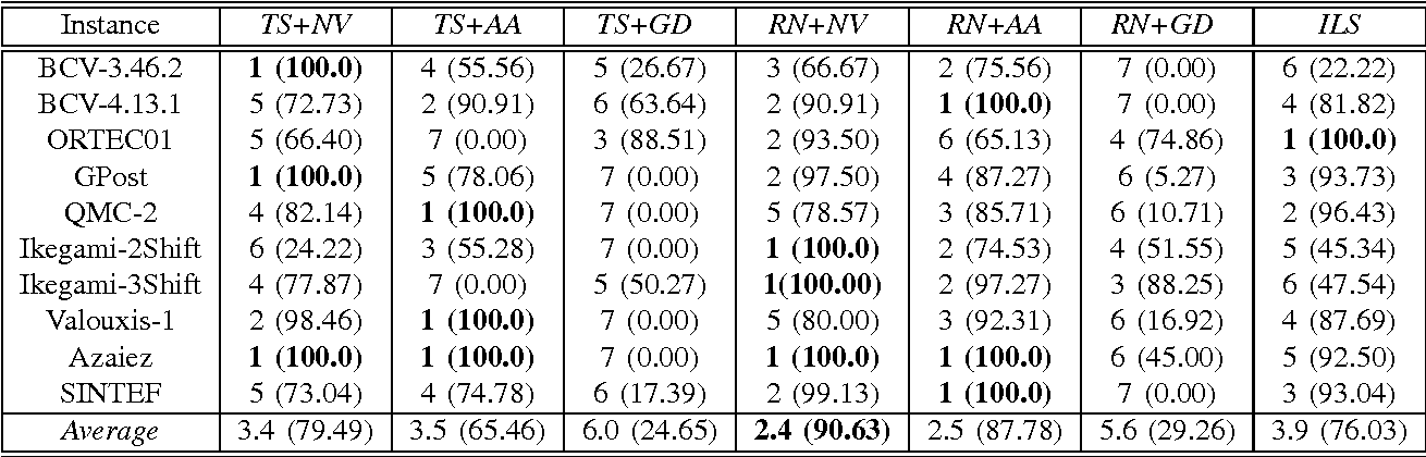 TABLE VI PERSONNEL SCHEDULING DOMAIN: RANKING AND SCORE MEASUREMENTS FOR THE LONG RUNNING TIMES. THE SCORE (SHOWN BETWEEN BRACKETS) IS CALCULATED ACCORDING TO EQUATION 1. THE BEST MEASUREMENTS ARE SHOWN IN BOLD FONT.