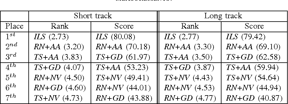 TABLE VII THE RANKING OF THE COMPETING ALGORITHMS WITH RESPECT TO THE TWO RUNNING TIMES, AND THE TWO QUALITY MEASUREMENTS.
