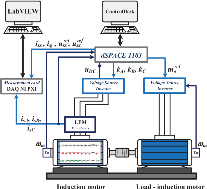 Diagnosis of stator and rotor faults of an induction motor in closed