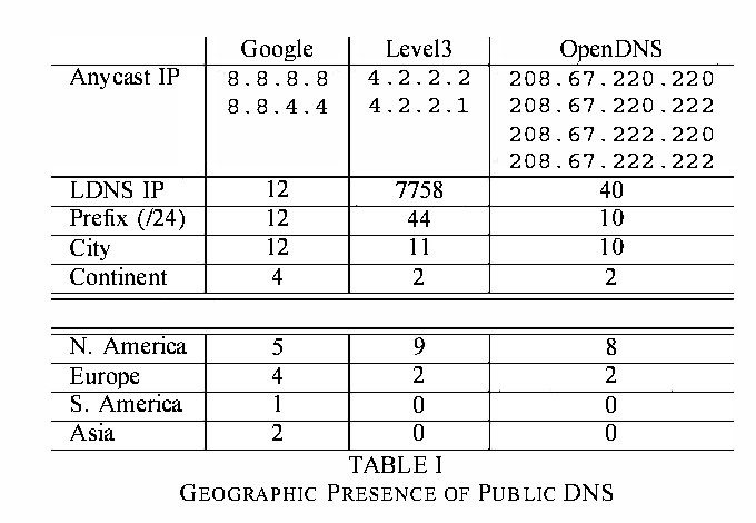 Public DNS system and Global Traffic Management - Semantic
