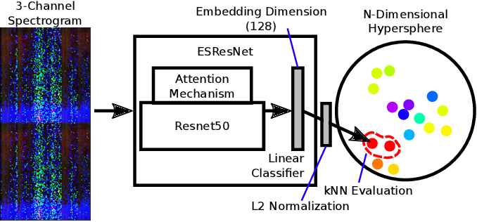 Figure 1 for Unsupervised Discriminative Learning of Sounds for Audio Event Classification