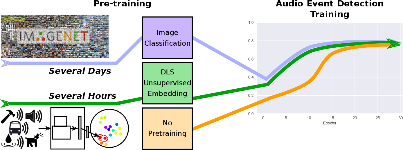 Figure 3 for Unsupervised Discriminative Learning of Sounds for Audio Event Classification