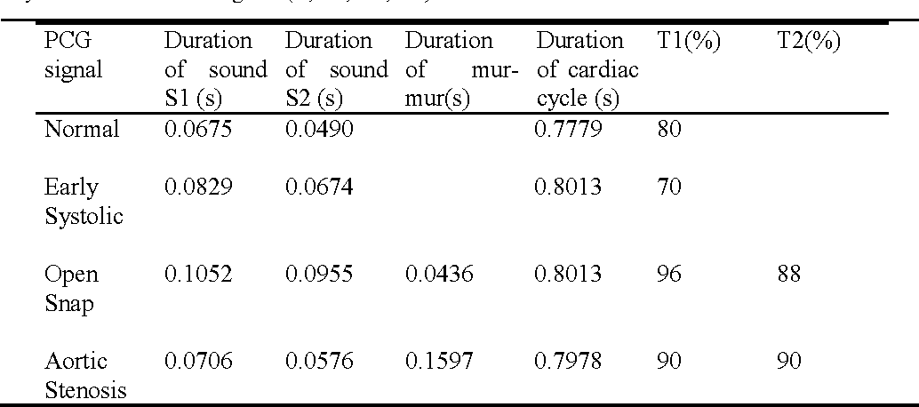 Table 2. Summary of the average durations of heart sounds, heart murmurs  and the