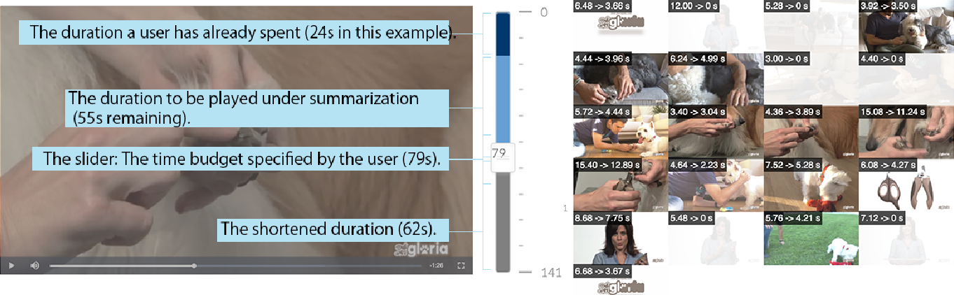 Figure 1 for ElasticPlay: Interactive Video Summarization with Dynamic Time Budgets