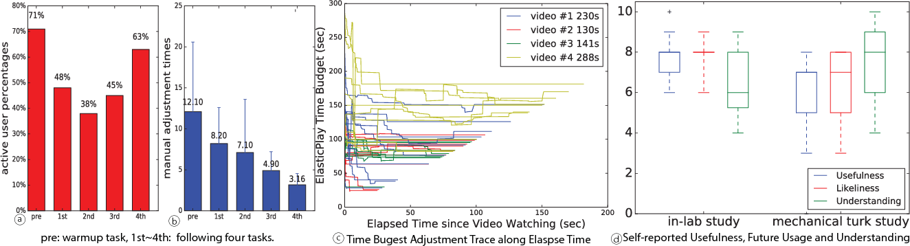 Figure 4 for ElasticPlay: Interactive Video Summarization with Dynamic Time Budgets