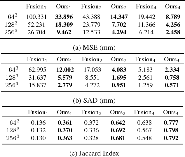 Figure 4 for OctNetFusion: Learning Depth Fusion from Data