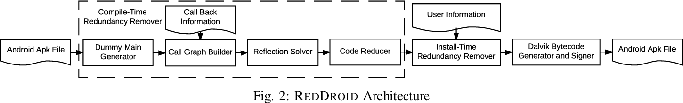 RedDroid: Android Application Redundancy Customization Based