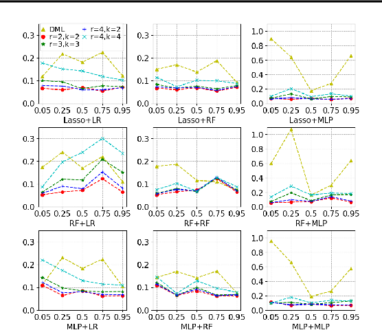 Figure 1 for Higher-Order Orthogonal Causal Learning for Treatment Effect