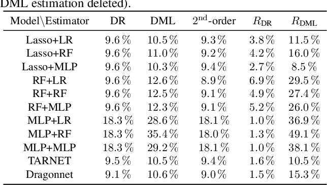 Figure 2 for Higher-Order Orthogonal Causal Learning for Treatment Effect