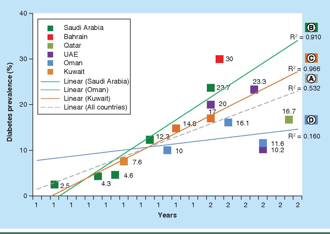 PDF] The impact of diabetes mellitus on health and economy