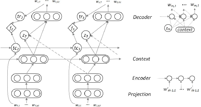 Figure 1 for Diversifying Topic-Coherent Response Generation for Natural Multi-turn Conversations