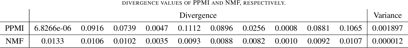 Figure 4 for Diversifying Topic-Coherent Response Generation for Natural Multi-turn Conversations