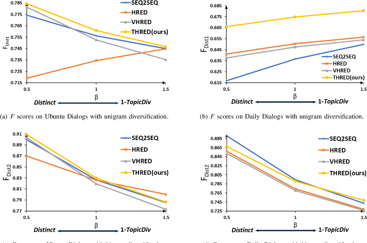 Figure 2 for Diversifying Topic-Coherent Response Generation for Natural Multi-turn Conversations