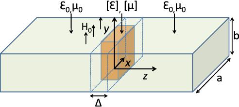 characterization of y bias ferrite materials for tunable antenna rh semanticscholar org Rectangular Waveguide Te10 Mode Rectangular and Circular Patterns