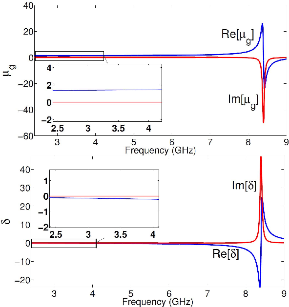 characterization of y bias ferrite materials for tunable antenna rh semanticscholar org Rectangular Wave Clock Rectangular Waveguide Te10 Mode