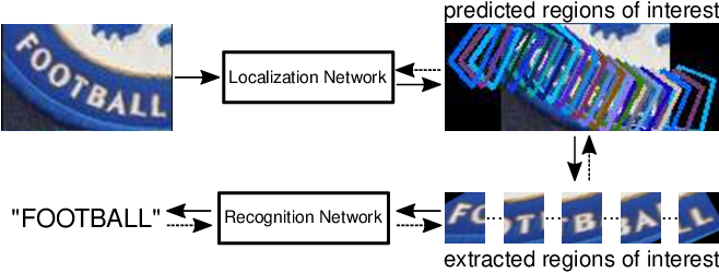 Figure 1 for KISS: Keeping It Simple for Scene Text Recognition