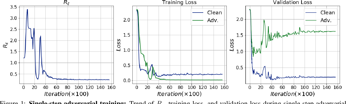 Figure 1 for Single-step Adversarial training with Dropout Scheduling