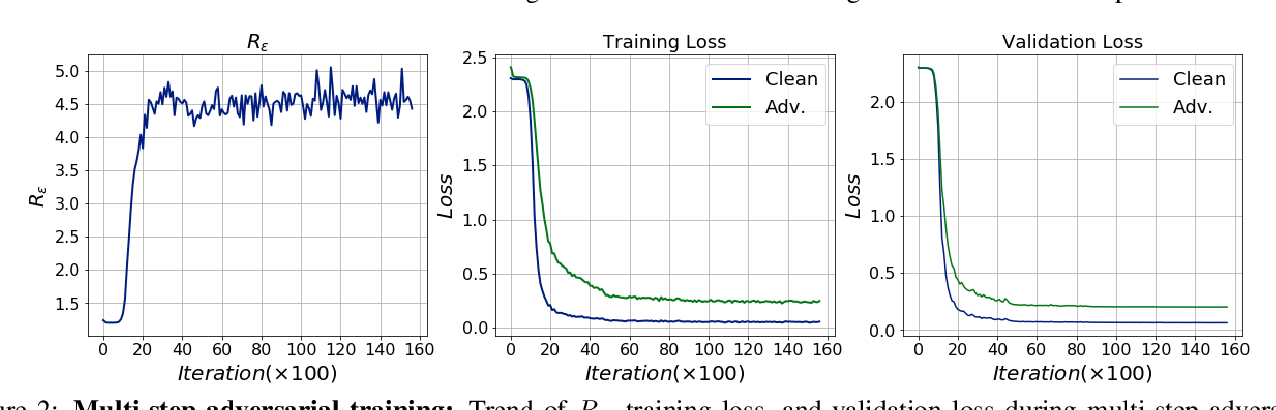 Figure 3 for Single-step Adversarial training with Dropout Scheduling
