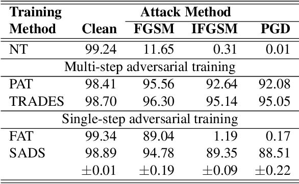 Figure 2 for Single-step Adversarial training with Dropout Scheduling