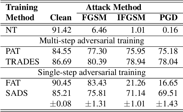 Figure 4 for Single-step Adversarial training with Dropout Scheduling