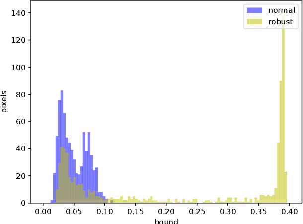 Figure 3 for On Certifying Non-uniform Bound against Adversarial Attacks