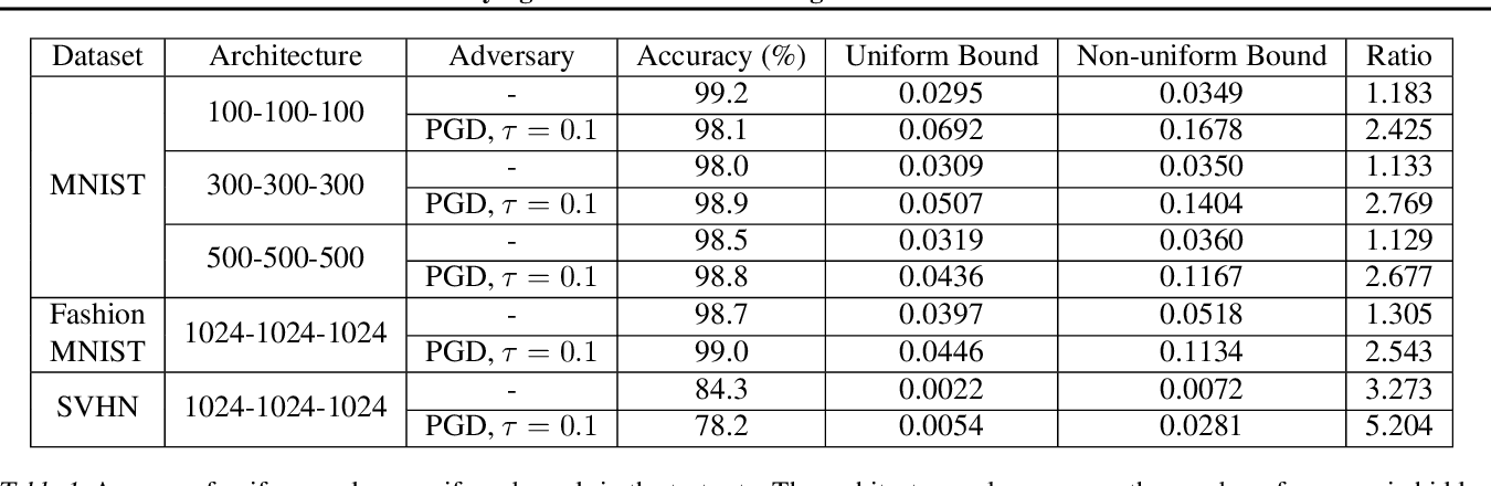 Figure 2 for On Certifying Non-uniform Bound against Adversarial Attacks