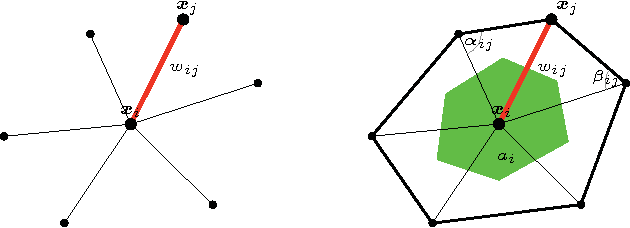 Figure 1 for Functional correspondence by matrix completion