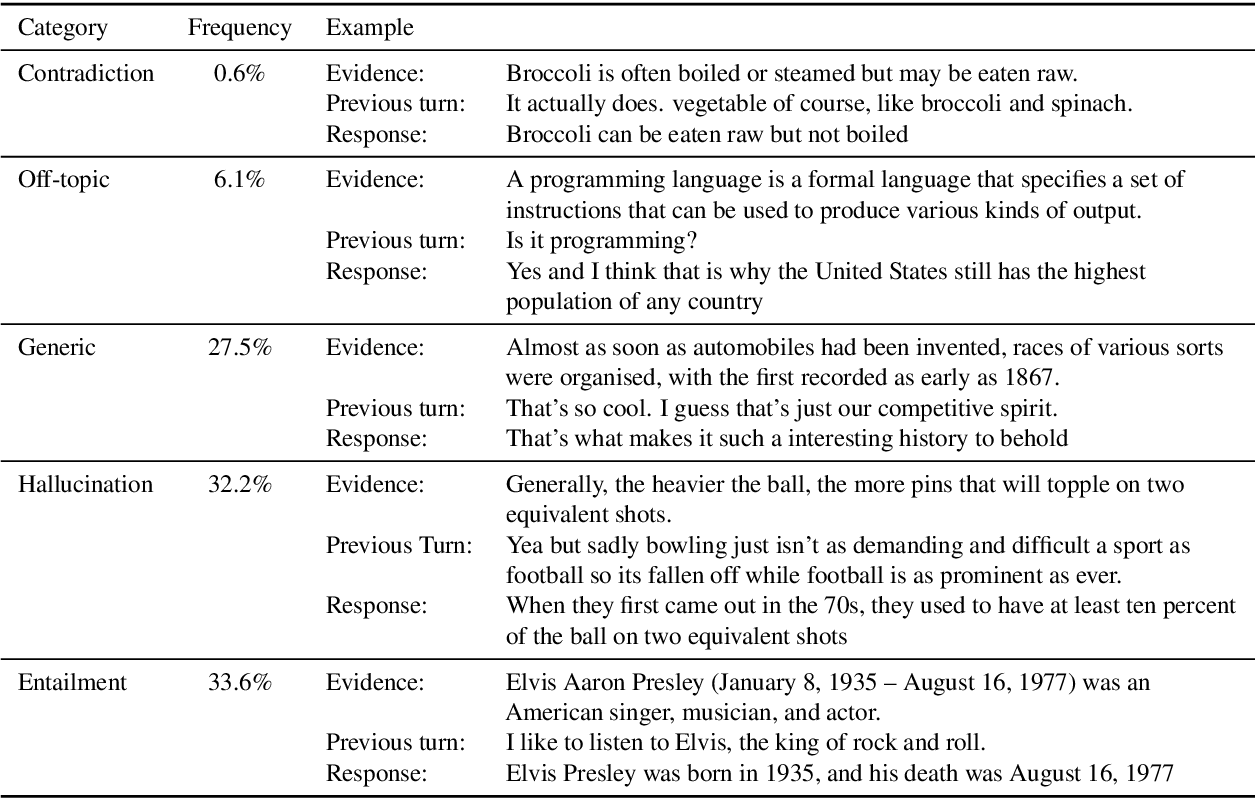 Figure 2 for Evaluating Groundedness in Dialogue Systems: The BEGIN Benchmark