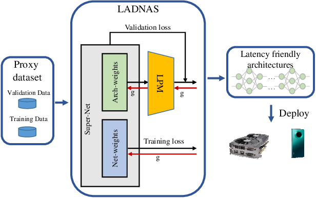 Figure 1 for Latency-Aware Differentiable Neural Architecture Search