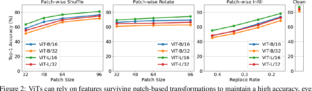 Figure 3 for Understanding and Improving Robustness of Vision Transformers through Patch-based Negative Augmentation