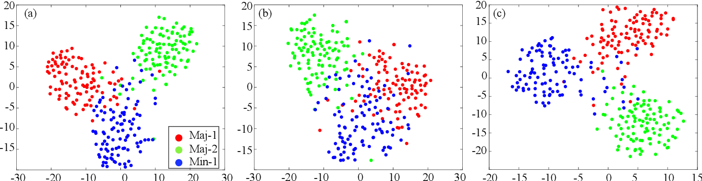Figure 2 for Imbalanced Deep Learning by Minority Class Incremental Rectification