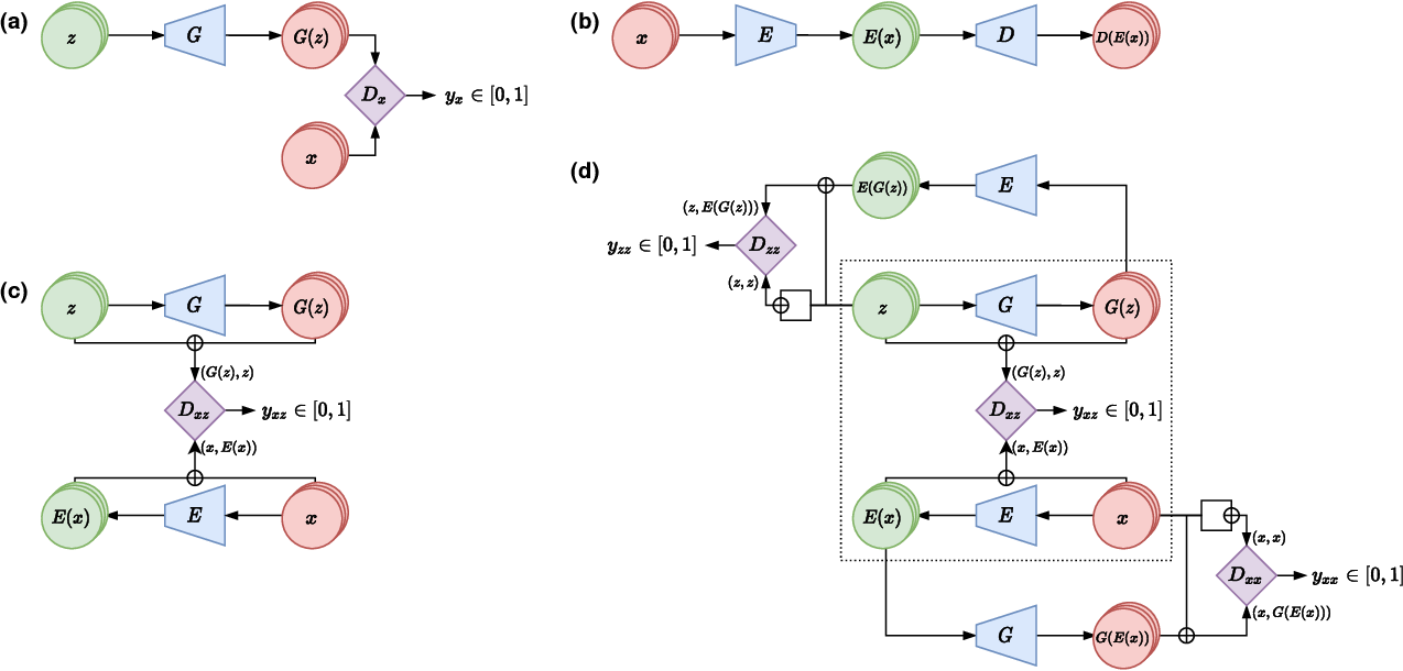 Figure 1 for Adversarially Learned Anomaly Detection on CMS Open Data: re-discovering the top quark