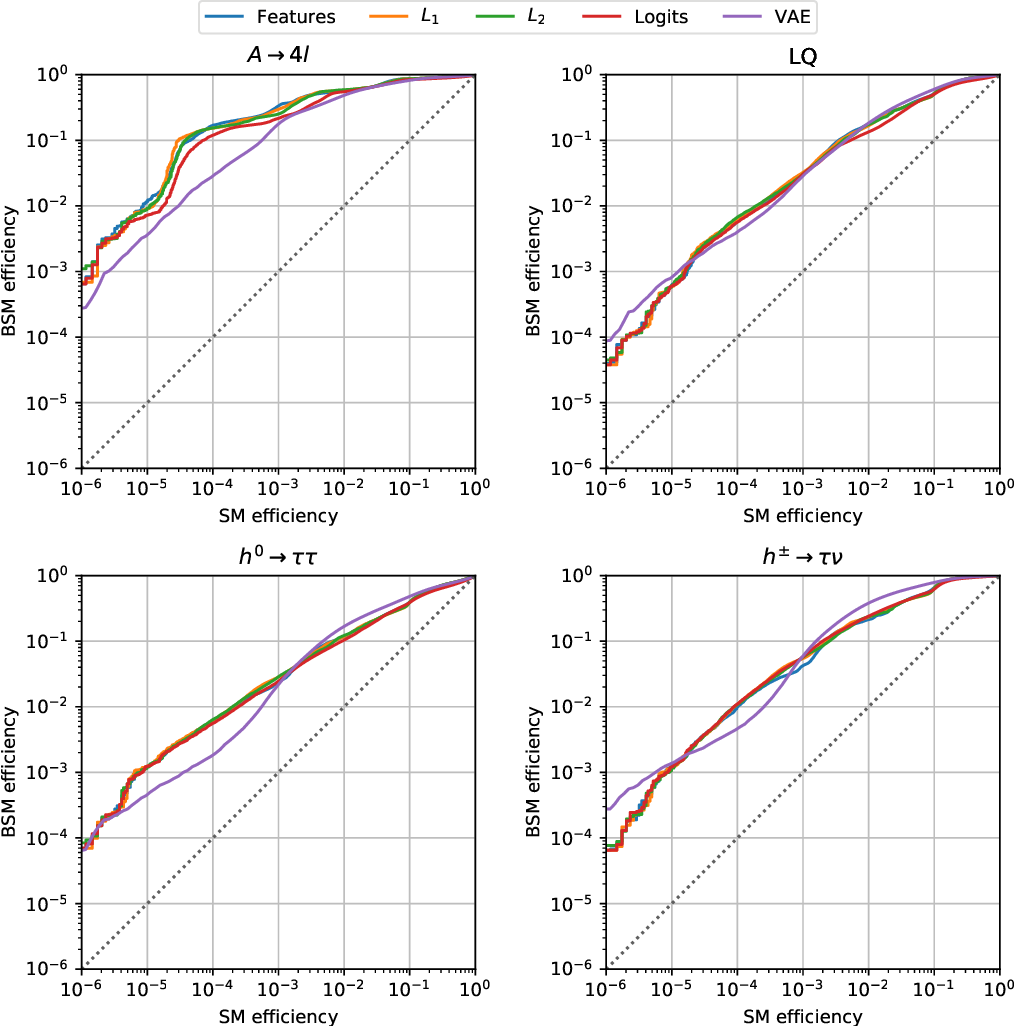 Figure 4 for Adversarially Learned Anomaly Detection on CMS Open Data: re-discovering the top quark
