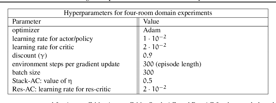 Figure 4 for Characterizing the Gap Between Actor-Critic and Policy Gradient