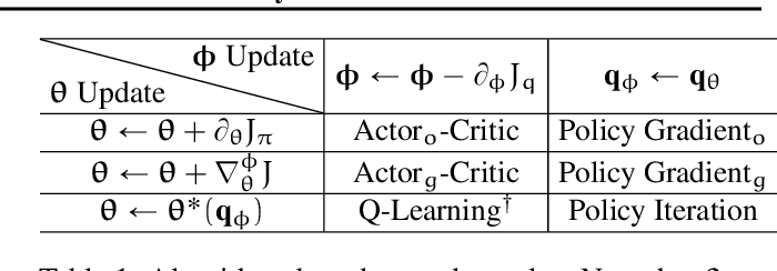 Figure 1 for Characterizing the Gap Between Actor-Critic and Policy Gradient