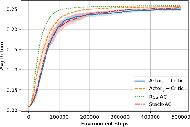 Figure 2 for Characterizing the Gap Between Actor-Critic and Policy Gradient