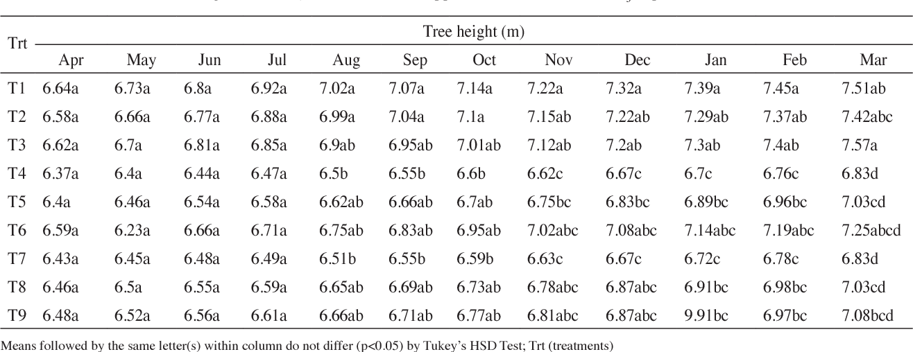 Growth And Anatomical Responses In Xanthostemon Chrysanthus As