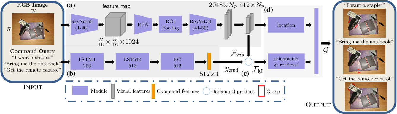 Figure 1 for A Joint Network for Grasp Detection Conditioned on Natural Language Commands