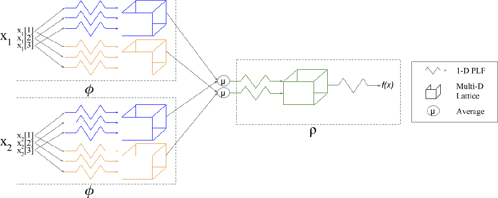 Figure 3 for Interpretable Set Functions
