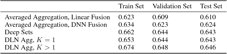 Figure 4 for Interpretable Set Functions
