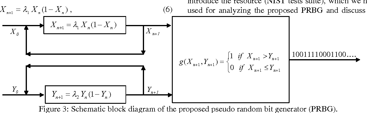 PDF] A Pseudo Random Bit Generator Based on Chaotic Logistic Map and