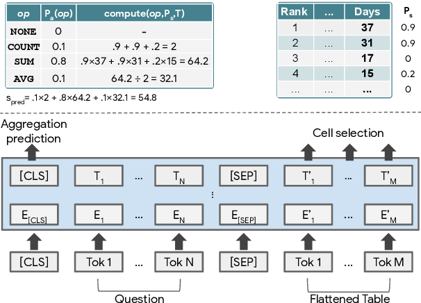 Figure 1 for TAPAS: Weakly Supervised Table Parsing via Pre-training
