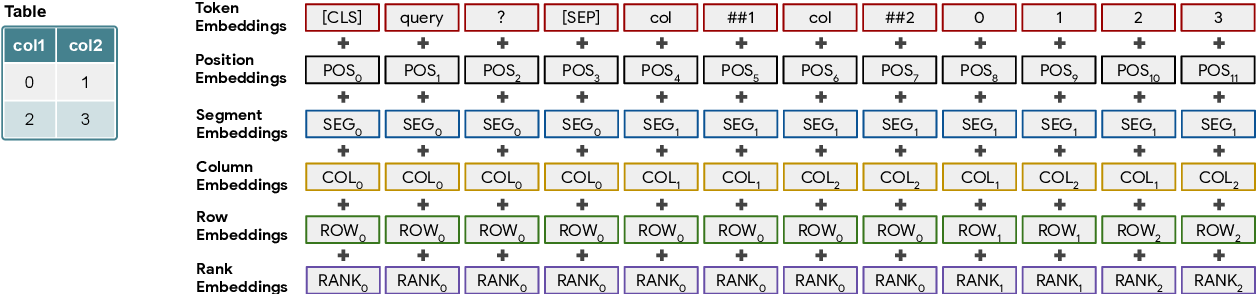 Figure 3 for TAPAS: Weakly Supervised Table Parsing via Pre-training