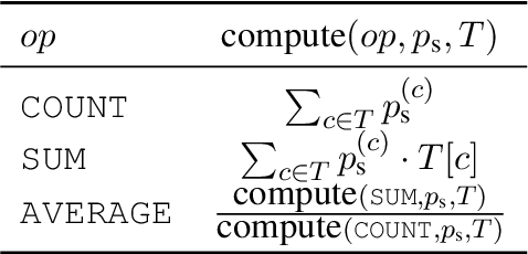 Figure 2 for TAPAS: Weakly Supervised Table Parsing via Pre-training