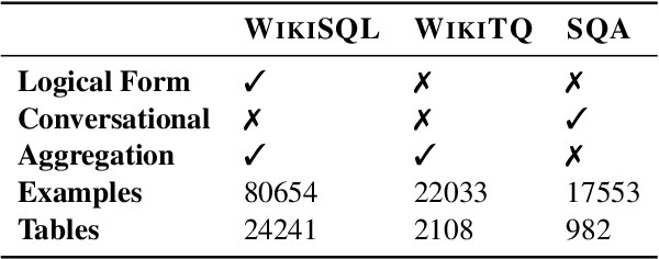 Figure 4 for TAPAS: Weakly Supervised Table Parsing via Pre-training