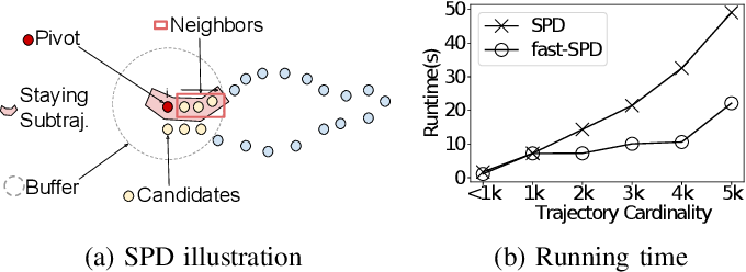 Figure 1 for DETECT: Deep Trajectory Clustering for Mobility-Behavior Analysis