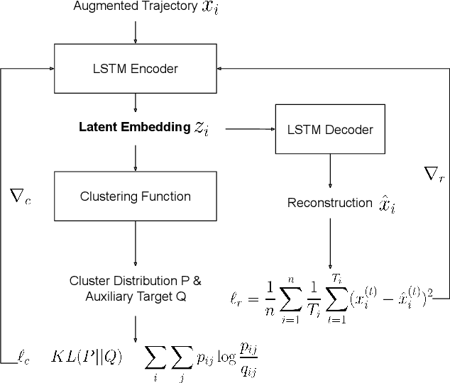 Figure 4 for DETECT: Deep Trajectory Clustering for Mobility-Behavior Analysis