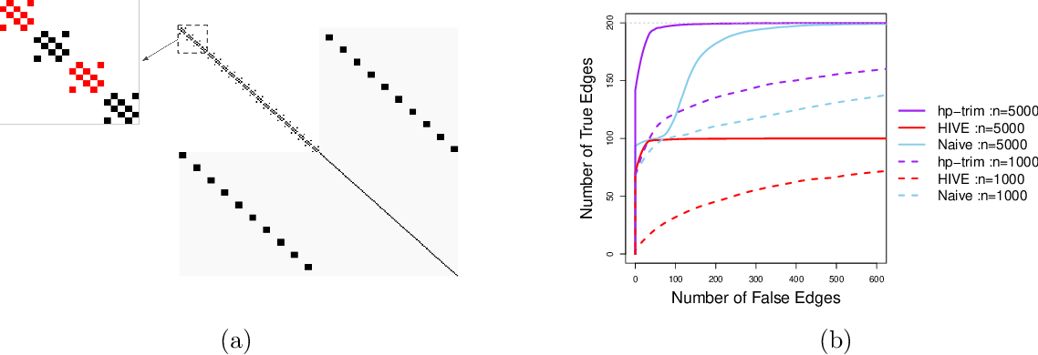Figure 2 for Causal Discovery in High-Dimensional Point Process Networks with Hidden Nodes