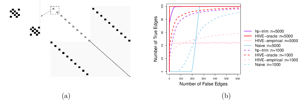 Figure 3 for Causal Discovery in High-Dimensional Point Process Networks with Hidden Nodes