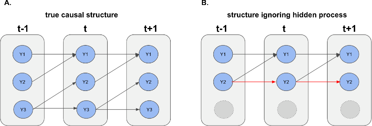 Figure 1 for Causal Discovery in High-Dimensional Point Process Networks with Hidden Nodes